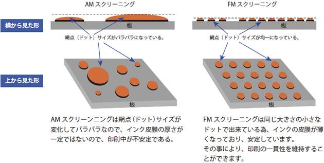 Hi-Vision = FM スクリーニング   株式会社 三進社